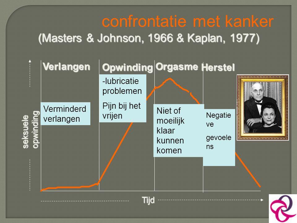 confrontatie met kanker (Masters & Johnson, 1966 & Kaplan, 1977)