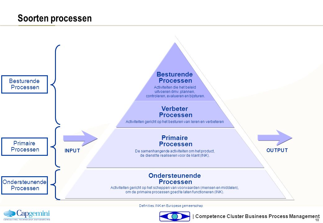 Business Process Management, van strategie tot uitvoer