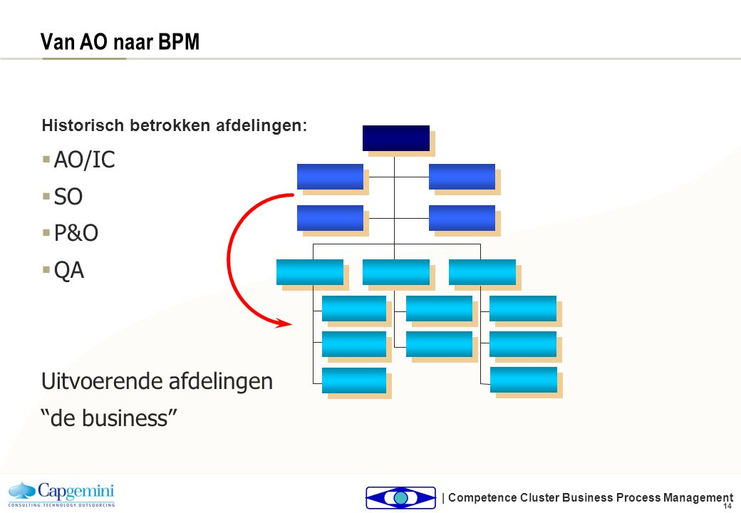= + + Business Process Management: Scope BPM Business processen