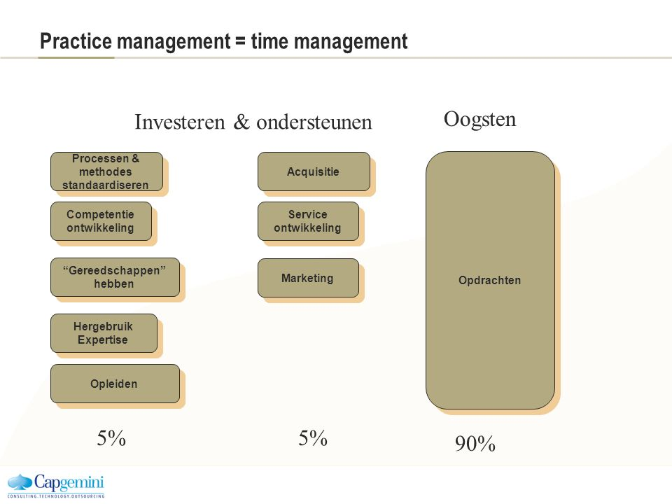 Practice management = time management