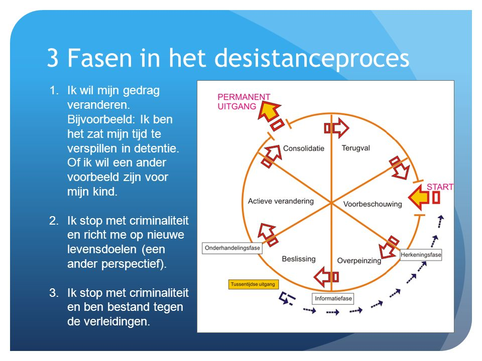 3 Fasen in het desistanceproces