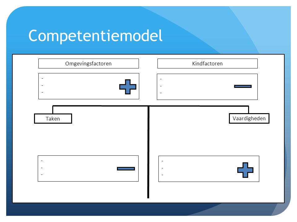 Competentiemodel Taken Vaardigheden Omgevingsfactoren Kindfactoren -