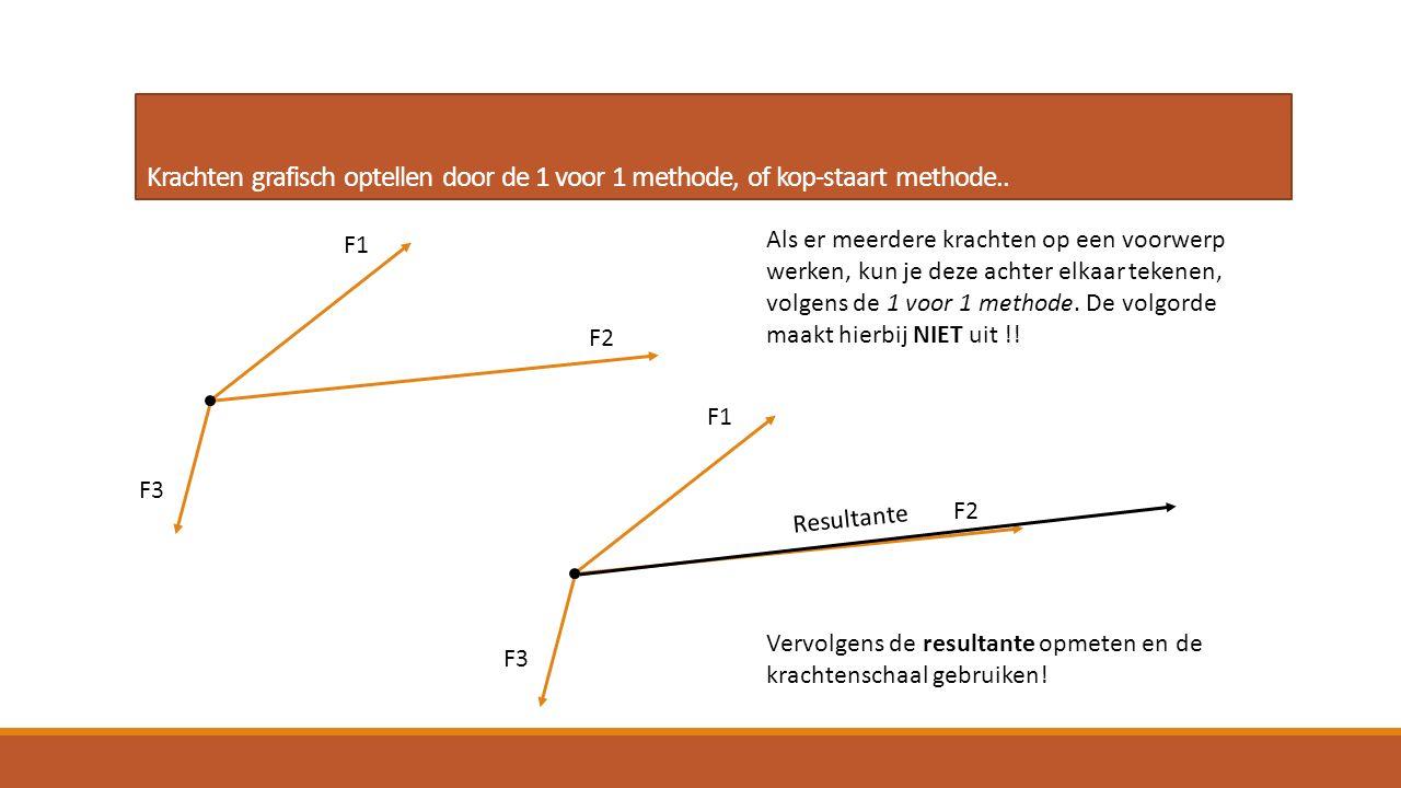 Krachten grafisch optellen door de 1 voor 1 methode, of kop-staart methode..