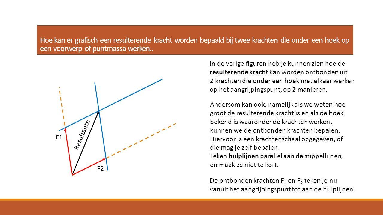 Hoe kan er grafisch een resulterende kracht worden bepaald bij twee krachten die onder een hoek op een voorwerp of puntmassa werken..