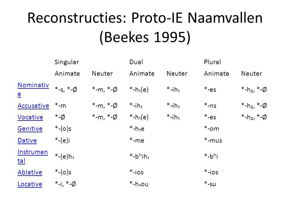 Reconstructies: Proto-IE Naamvallen (Beekes 1995)