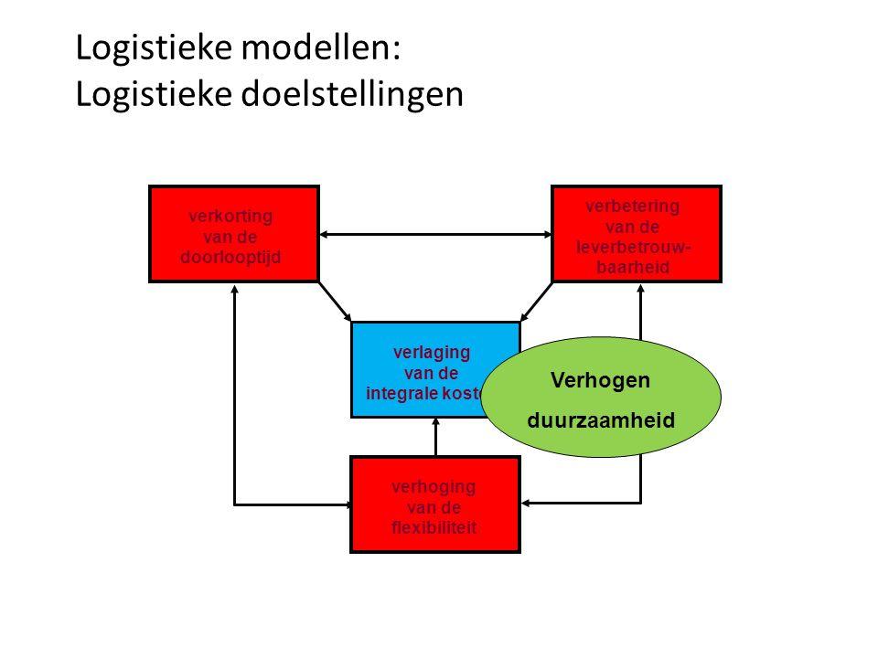 Logistieke modellen: Logistieke doelstellingen