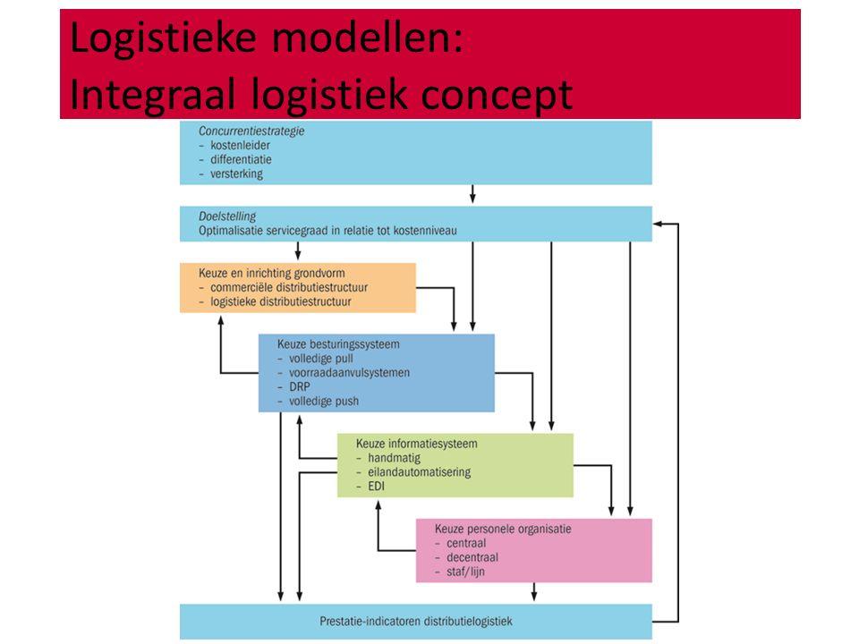 Logistieke modellen: Integraal logistiek concept