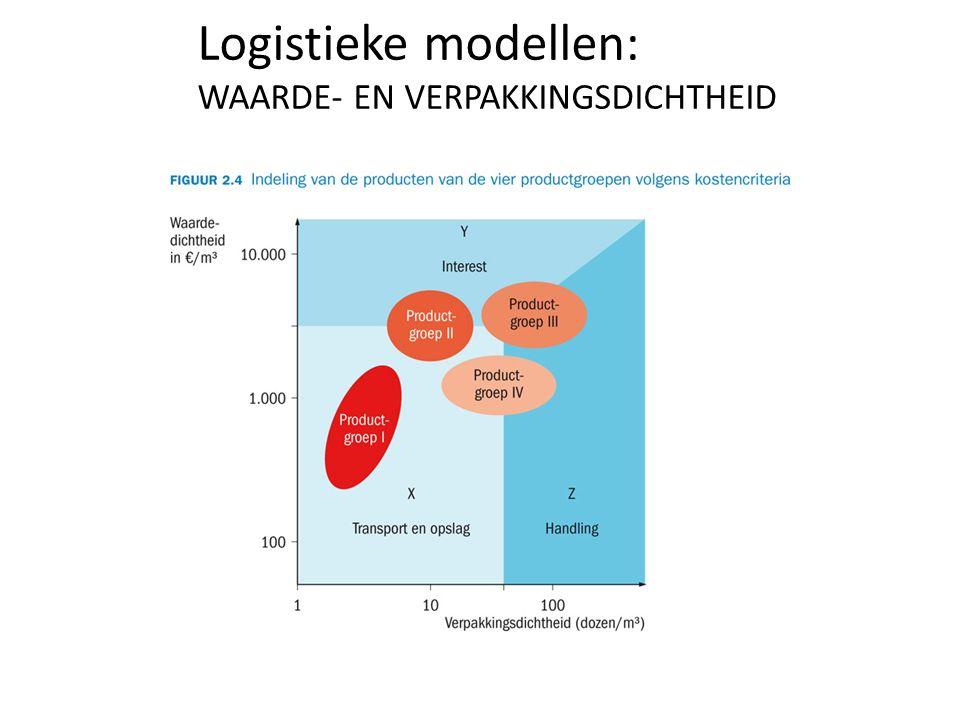 Logistieke modellen: WAARDE- EN VERPAKKINGSDICHTHEID