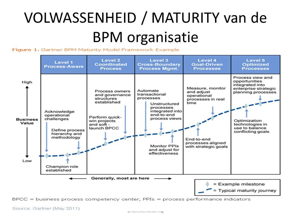 VOLWASSENHEID / MATURITY van de BPM organisatie