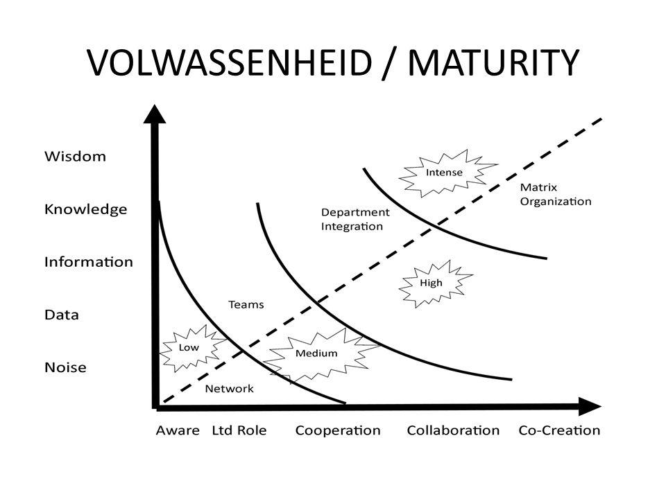 VOLWASSENHEID / MATURITY