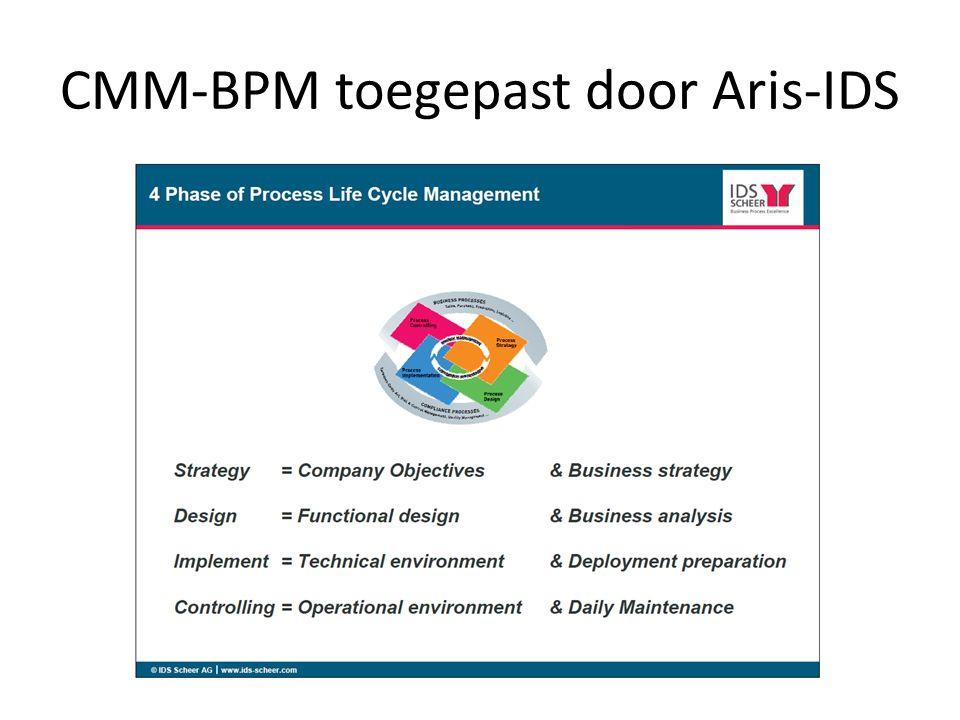CMM-BPM toegepast door Aris-IDS