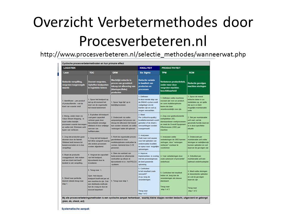 Overzicht Verbetermethodes door Procesverbeteren. nl http://www