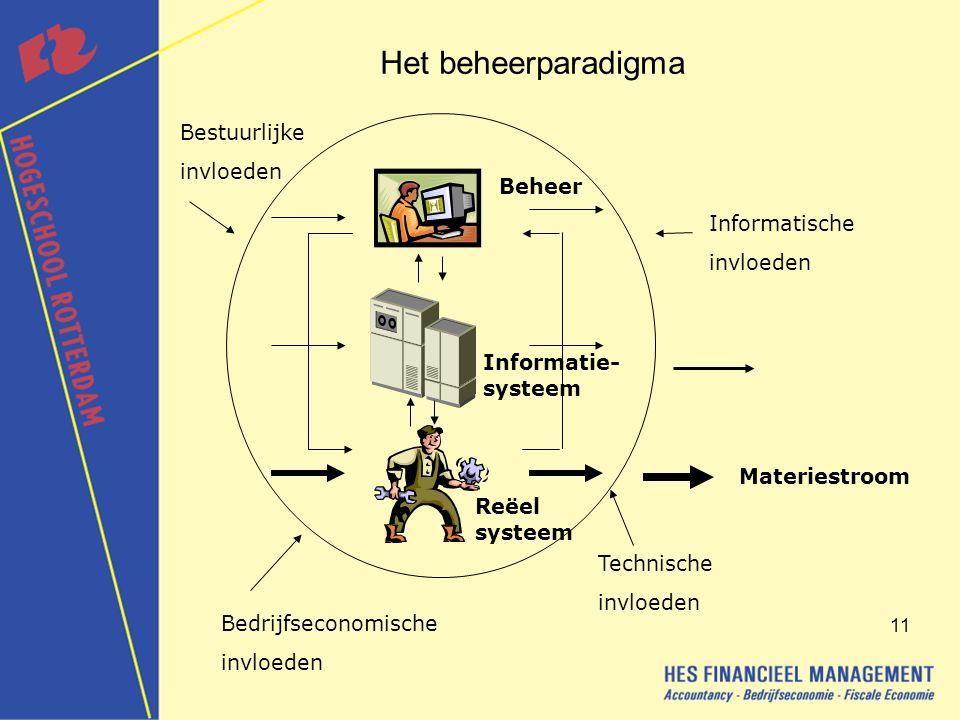 Het beheerparadigma Bestuurlijke invloeden Beheer Informatische