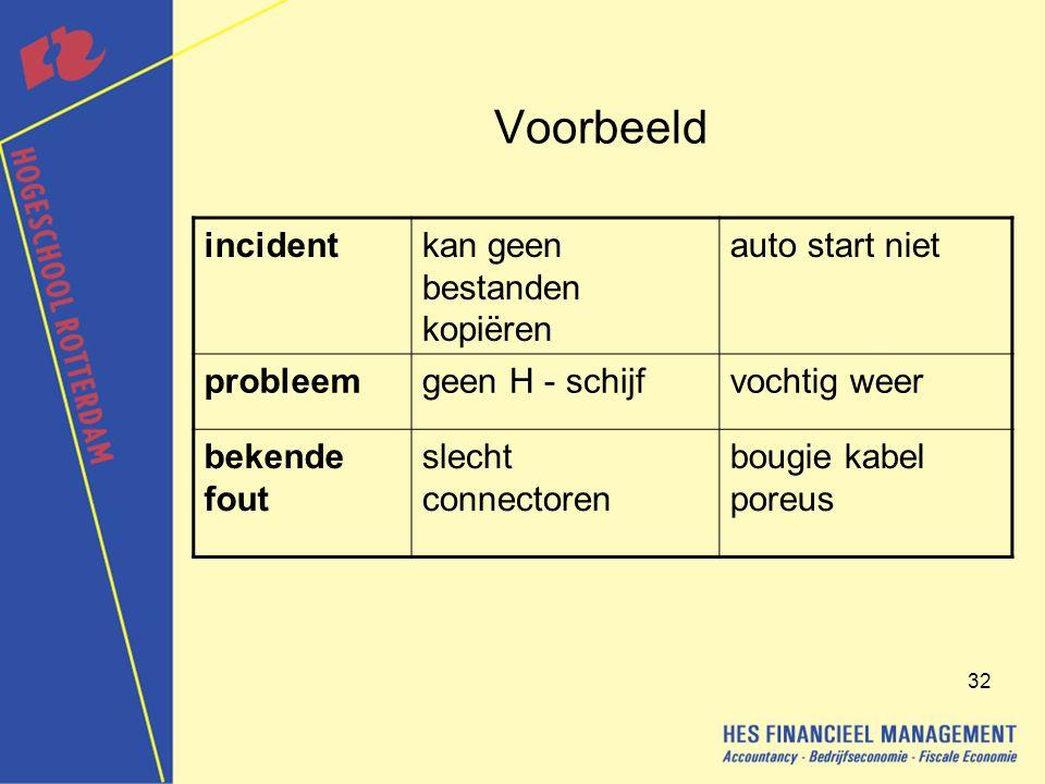 Voorbeeld incident kan geen bestanden kopiëren auto start niet