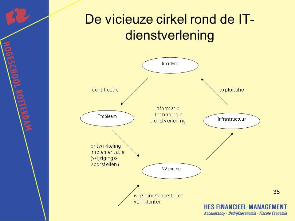 De vicieuze cirkel rond de IT-dienstverlening
