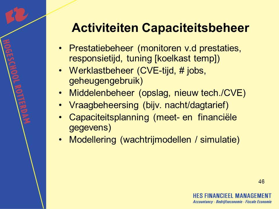 Activiteiten Capaciteitsbeheer