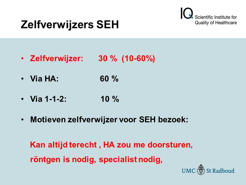 Zelfverwijzers SEH Zelfverwijzer: 30 % (10-60%) Via HA: 60 %