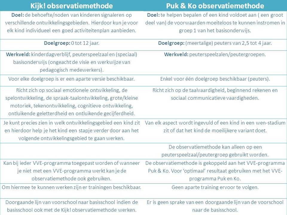 Kijk! observatiemethode Puk & Ko observatiemethode