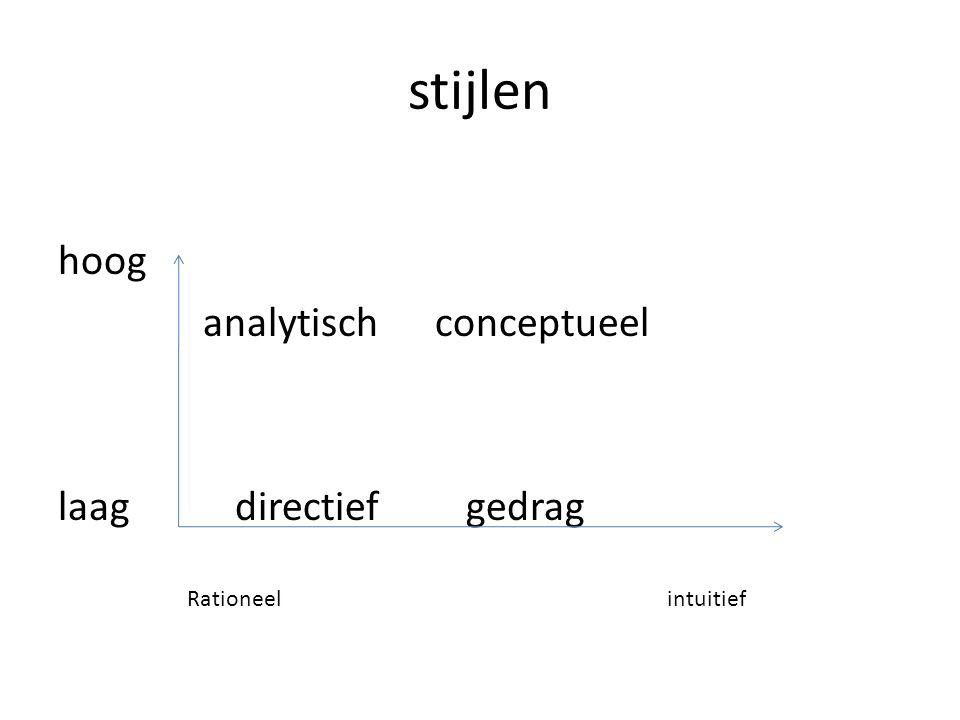 stijlen hoog analytisch conceptueel laag directief gedrag
