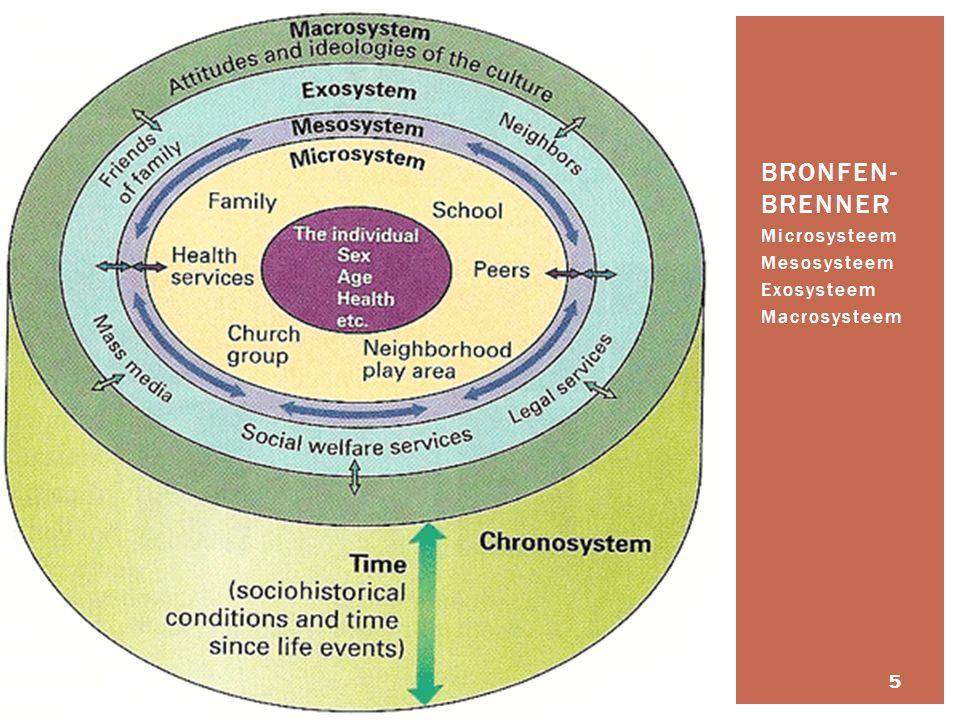 Bronfen- brenner Microsysteem Mesosysteem Exosysteem Macrosysteem