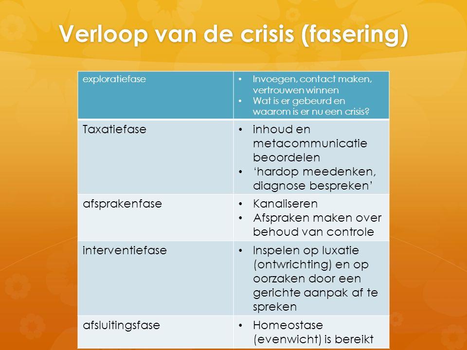 Verloop van de crisis (fasering)