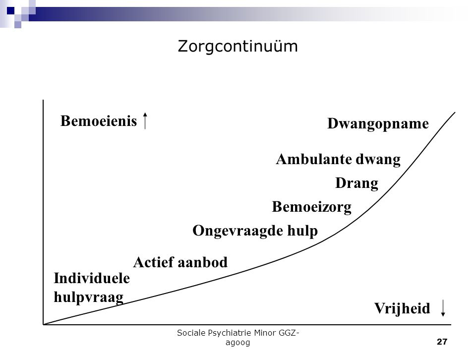 Sociale Psychiatrie Minor GGZ-agoog