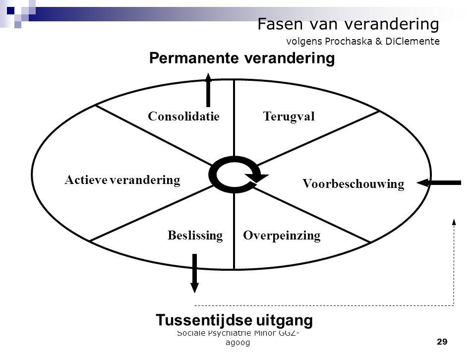 Fasen van verandering volgens Prochaska & DiClemente
