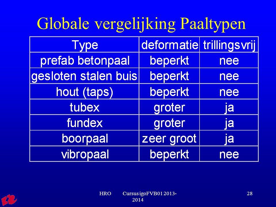 Globale vergelijking Paaltypen