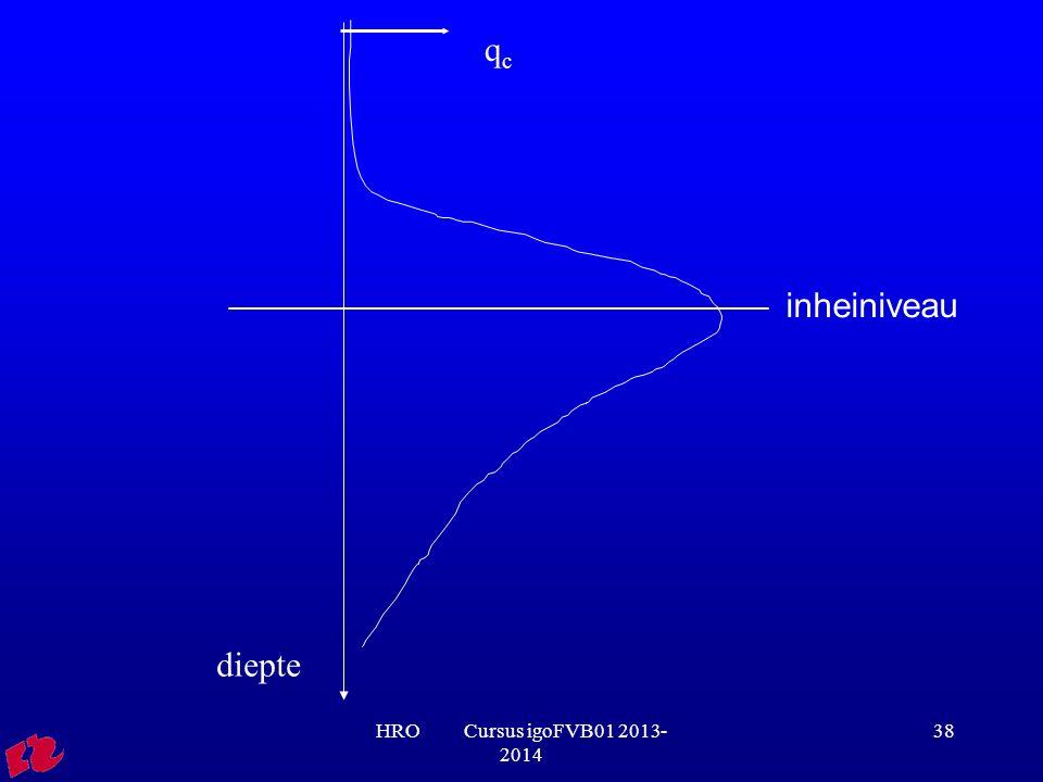 qc inheiniveau diepte HRO Cursus igoFVB01 2013-2014