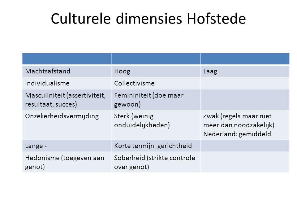 Culturele dimensies Hofstede