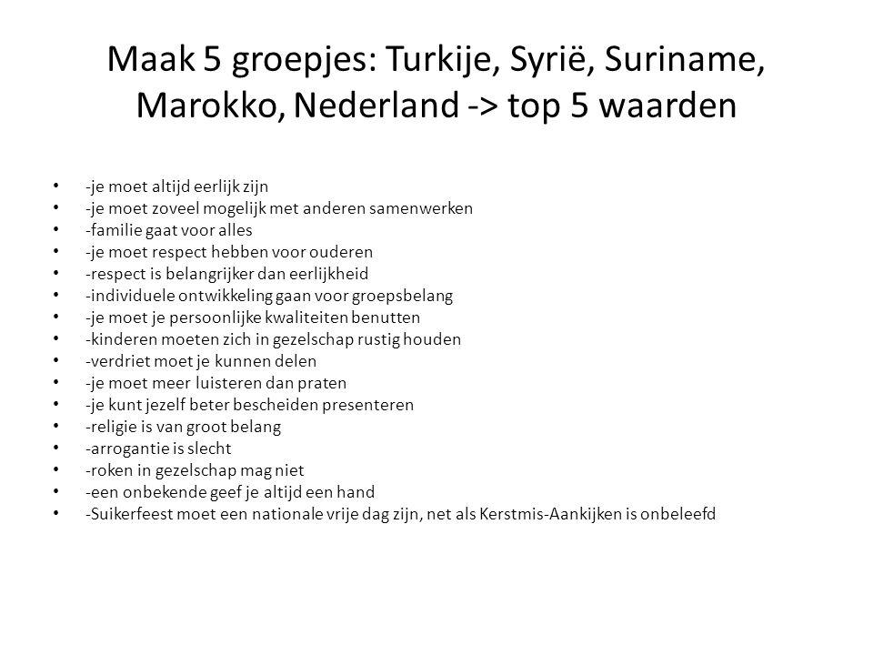 Maak 5 groepjes: Turkije, Syrië, Suriname, Marokko, Nederland -> top 5 waarden