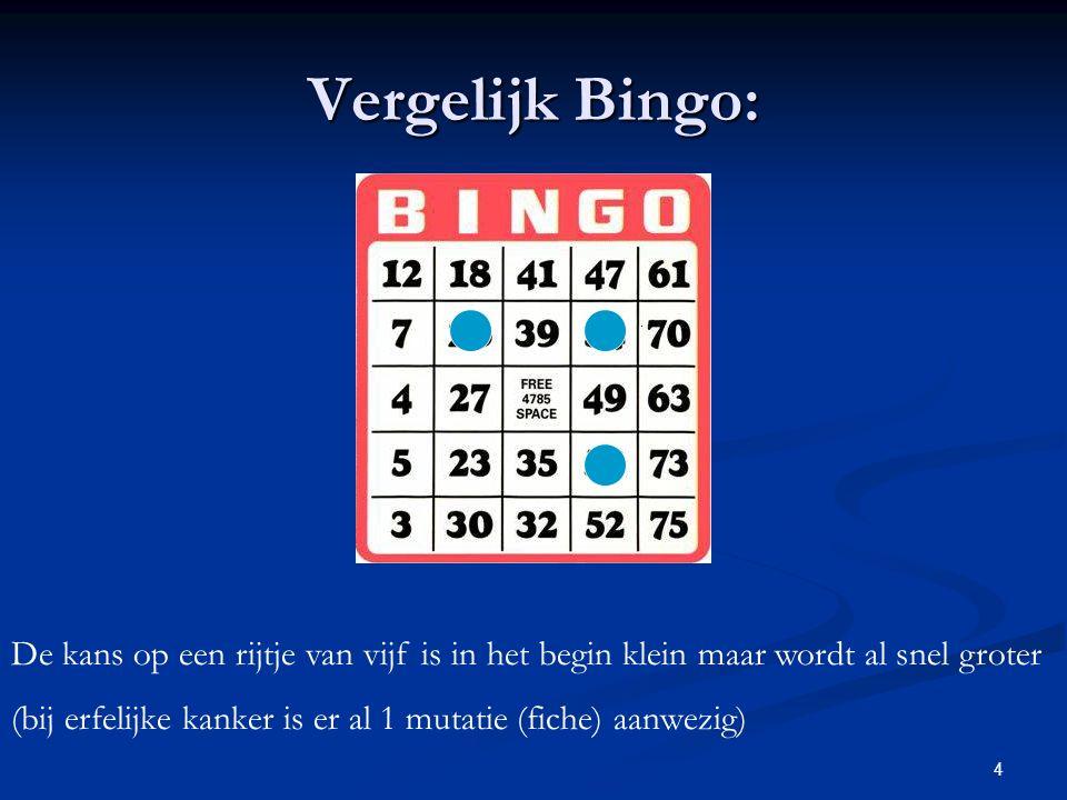 Vergelijk Bingo: De kans op een rijtje van vijf is in het begin klein maar wordt al snel groter.