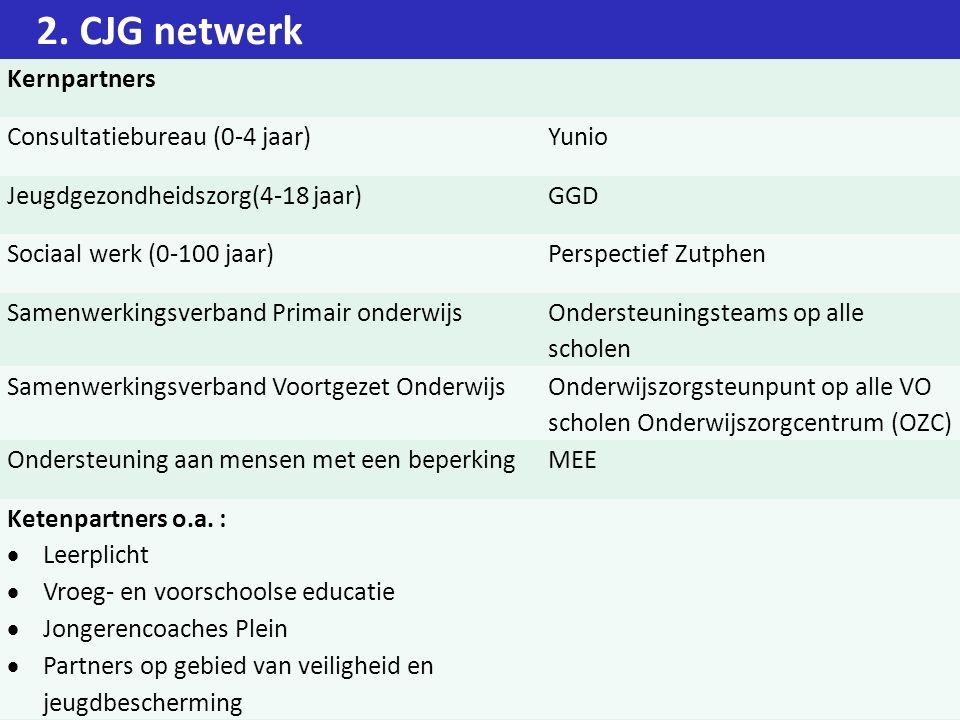 2. CJG netwerk Kernpartners Consultatiebureau (0-4 jaar) Yunio