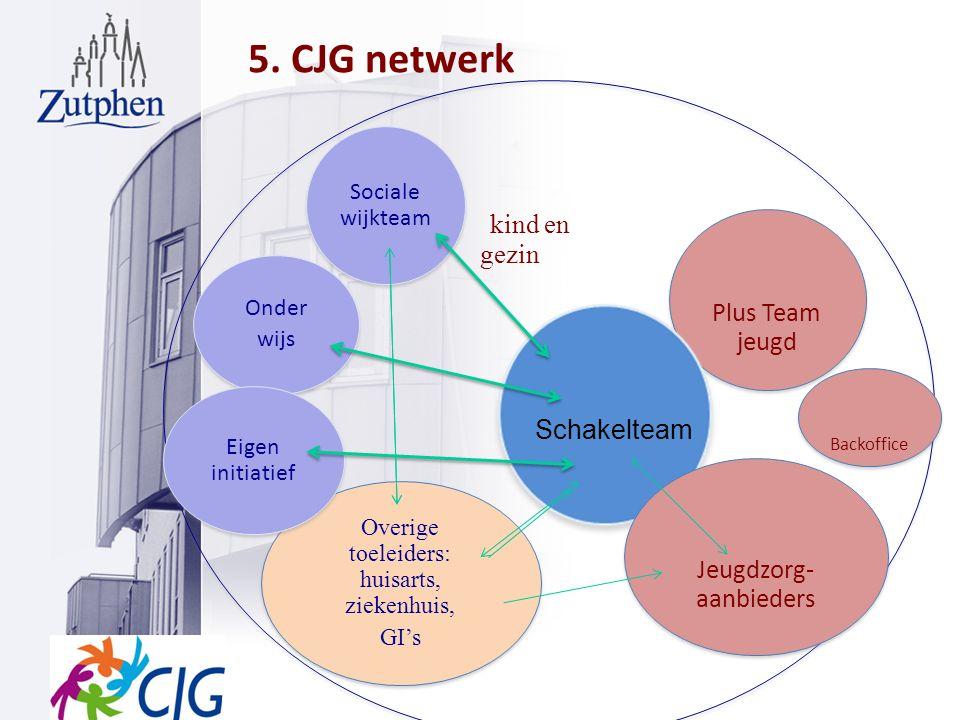 5. CJG netwerk kind en gezin Plus Team jeugd Schakelteam