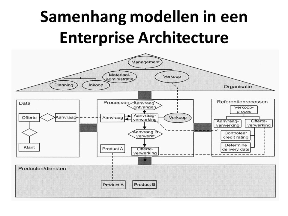 Samenhang modellen in een Enterprise Architecture