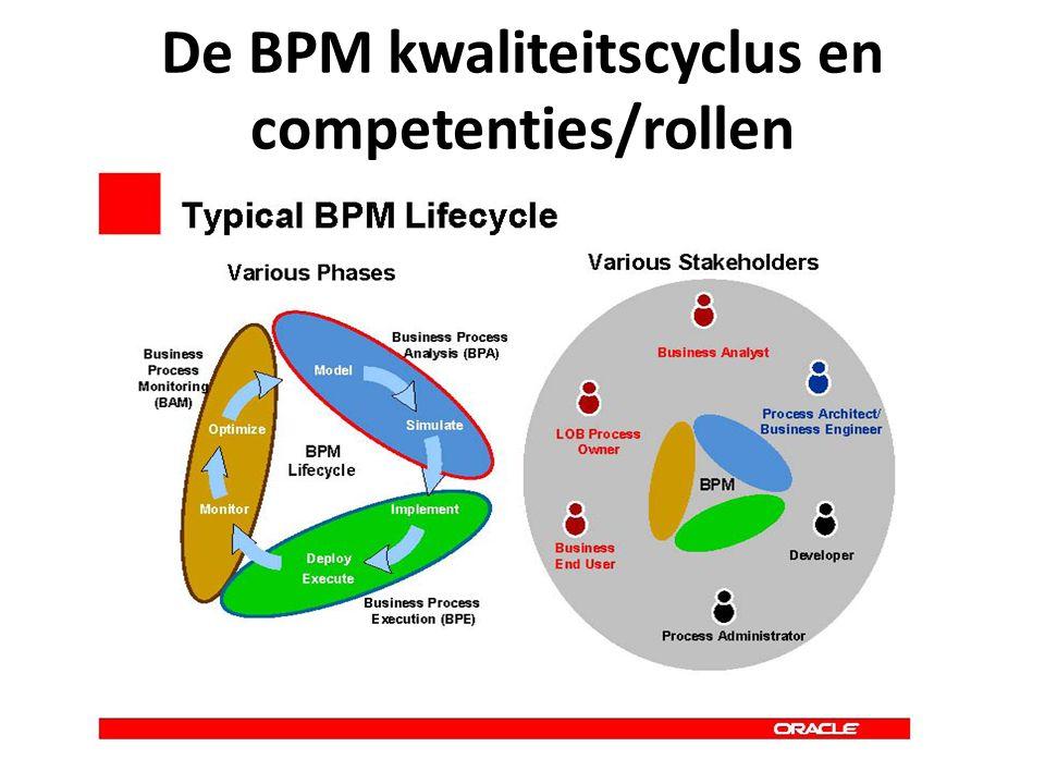De BPM kwaliteitscyclus en competenties/rollen