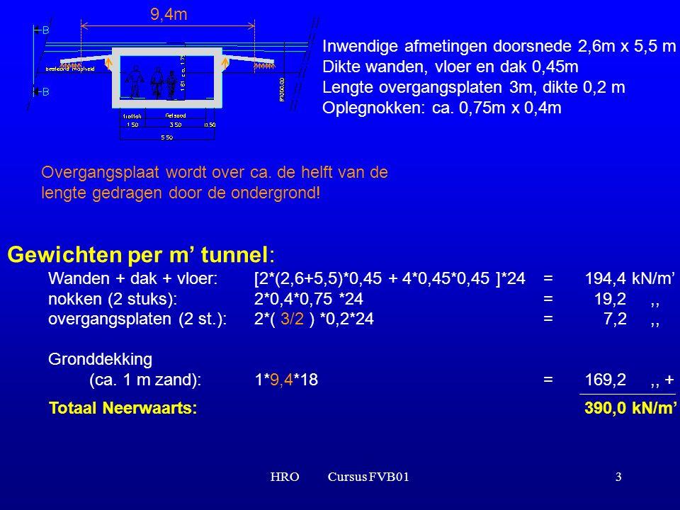 Gewichten per m' tunnel: