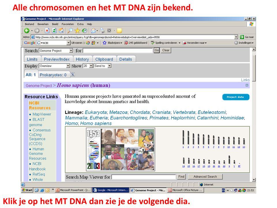 Alle chromosomen en het MT DNA zijn bekend.