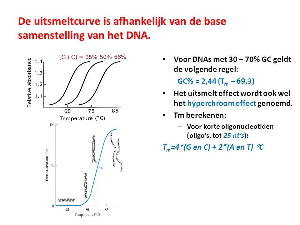 De uitsmeltcurve is afhankelijk van de base samenstelling van het DNA.