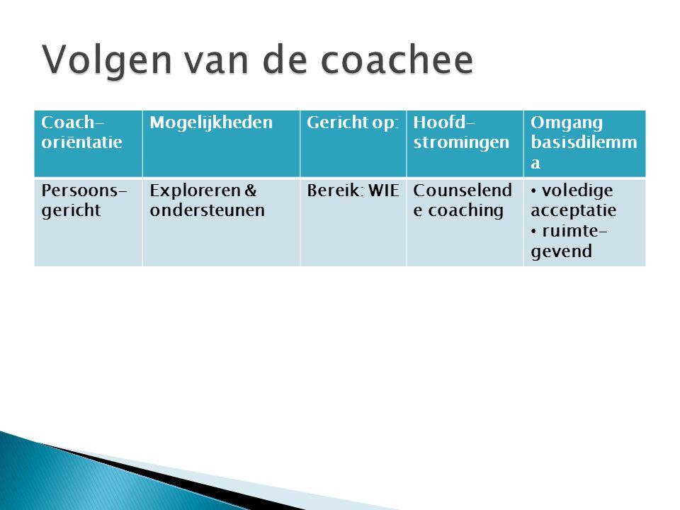 Volgen van de coachee Coach-oriëntatie Mogelijkheden Gericht op: