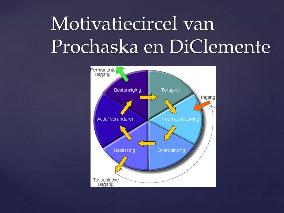 Motivatiecircel van Prochaska en DiClemente