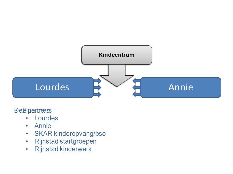 Lourdes Annie Deelnemers: Lourdes Annie SKAR kinderopvang/bso