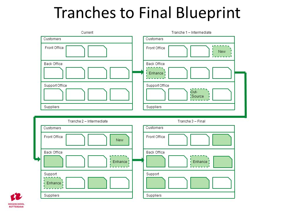 Tranches to Final Blueprint
