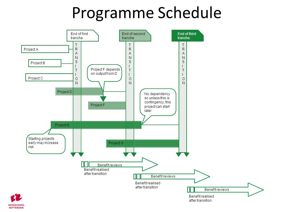 Programme Schedule © 2004 Capgemini - All rights reservedPrince 2