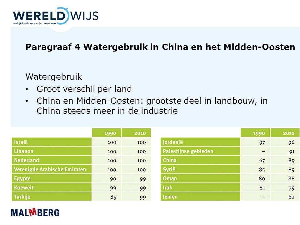 Paragraaf 4 Watergebruik in China en het Midden-Oosten