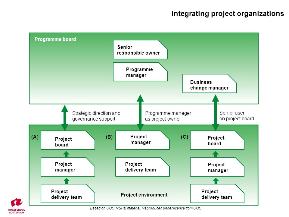 Integrating project organizations