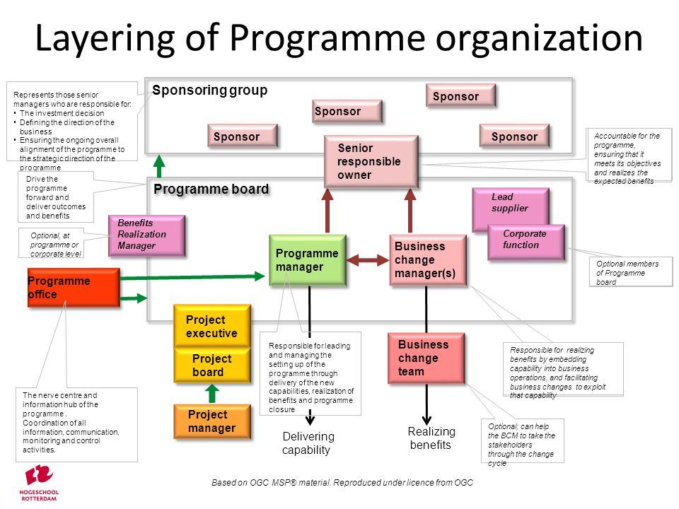 Layering of Programme organization