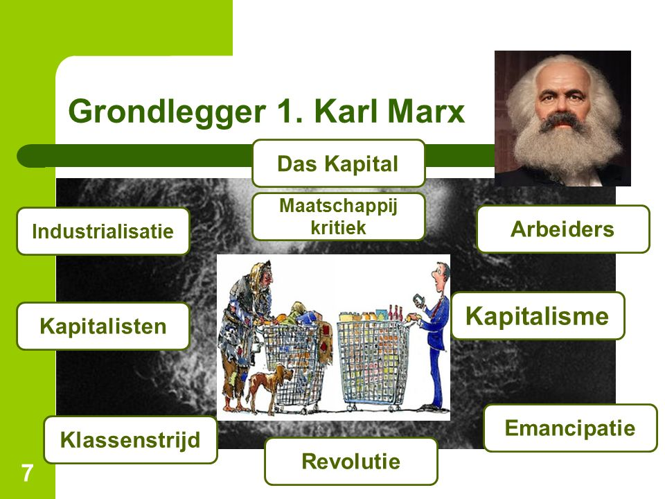 Grondlegger 1. Karl Marx Kapitalisme Das Kapital Arbeiders