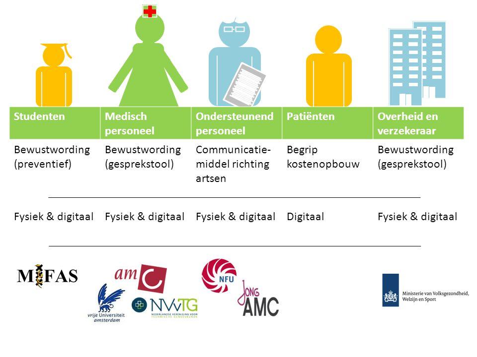Studenten Medisch personeel. Ondersteunend personeel. Patiënten. Overheid en verzekeraar. Bewustwording (preventief)
