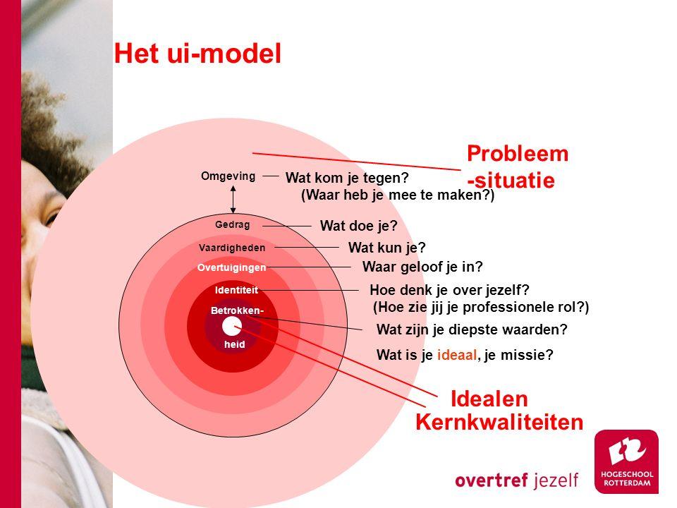 Het ui-model Probleem-situatie Idealen Kernkwaliteiten